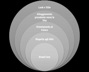 Adattatamento dal modello di Brand Equity di Aaker